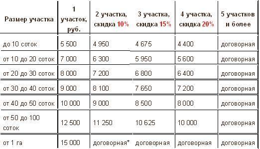 ТОП-10 лучших средств для обработки участка от клещей