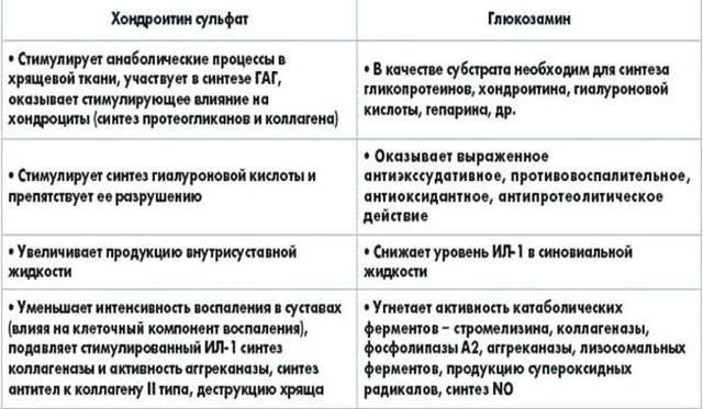 Хондропротекторы для суставов нового поколения – список и цена