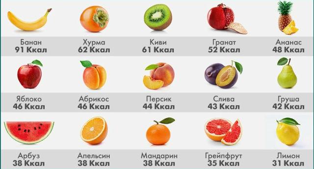 Количество калорий в день для похудения для женщин