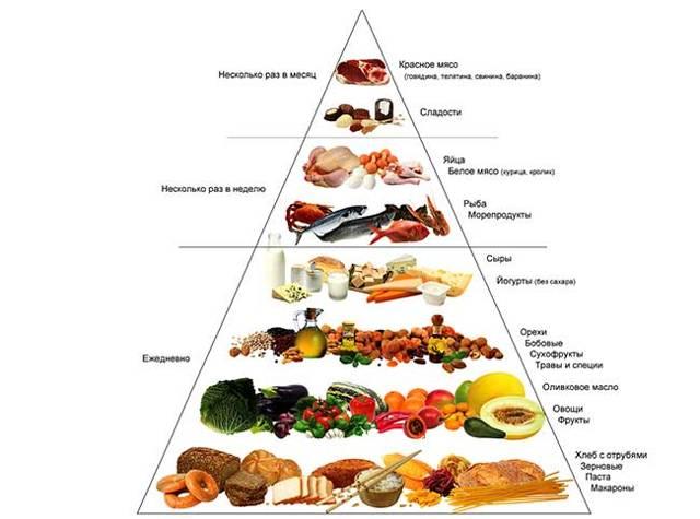 Питания для похудения живота