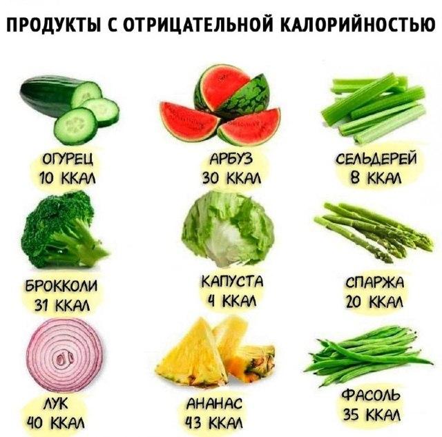 Количество Употребляемых Калорий Чтобы Похудеть. Сколько нужно калорий для похудения?